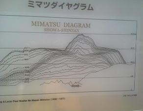 mimatsudaiyaguramu