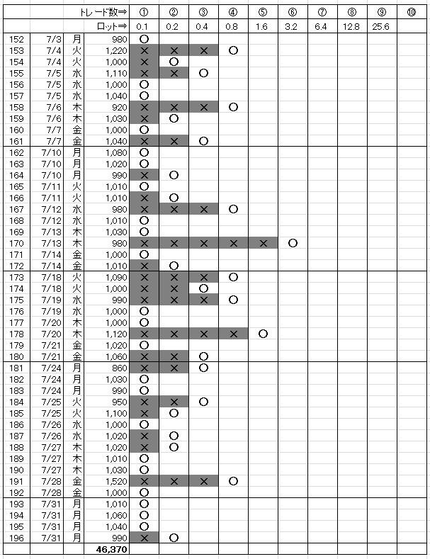 月間勝敗表(2017.07)