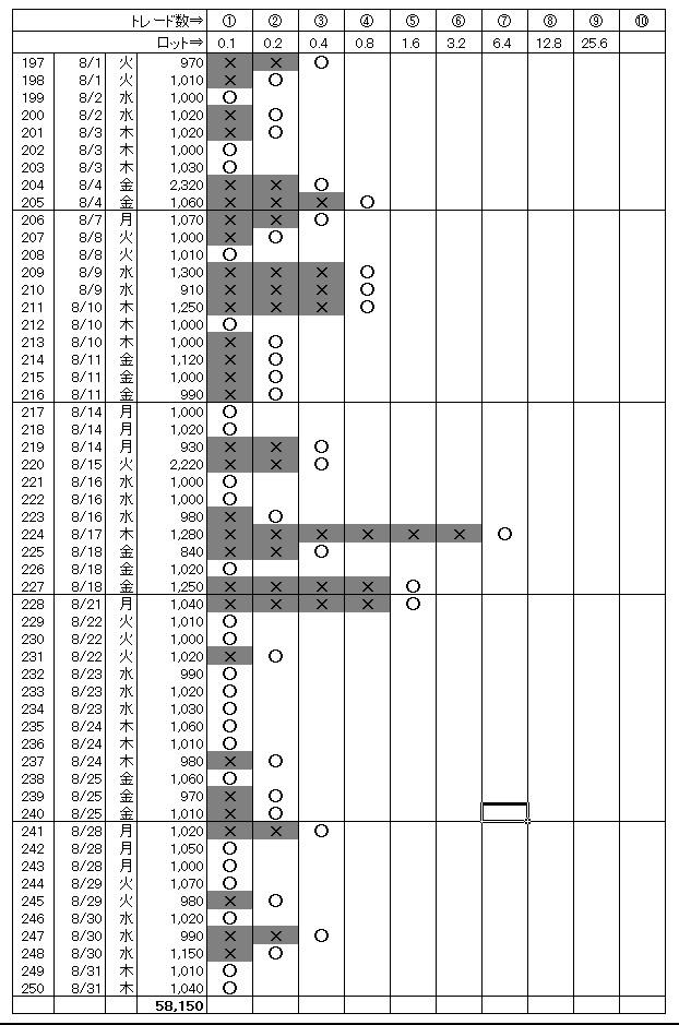 月間勝敗表(2017.08)