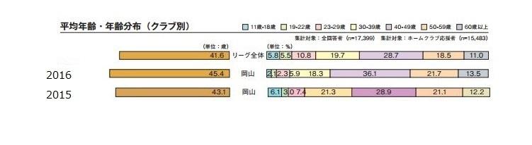 2016年齢 編集すみプラス2015
