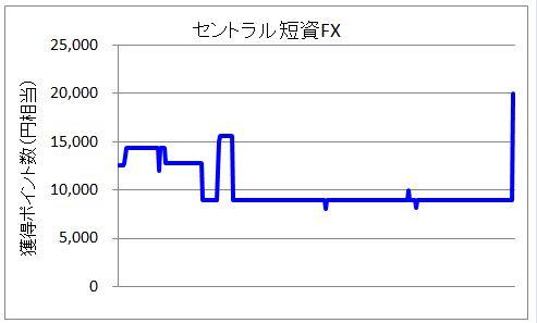 セントラルFXのポイント変動グラフ