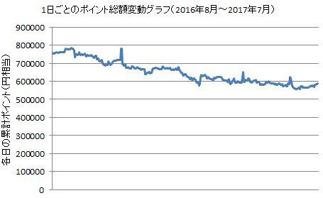 ポイントサイト情報:全サイトのポイントデータベースに基づく、1日ごとのポイント総額変動グラフ