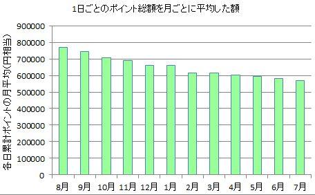ポイントサイト情報:全サイトのポイントデータベースに基づく、1日ごとのポイント総額を月ごとに平均したグラフ