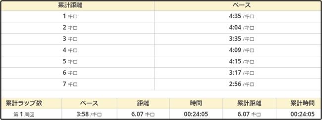 妻籠健康マラソン37-6kmペース