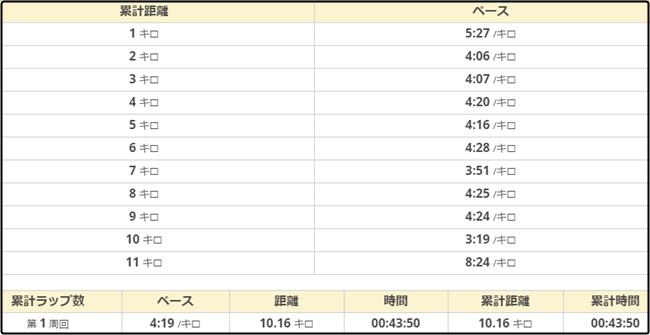 妻籠健康マラソン37-10kmペース