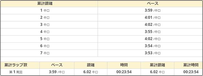 天白川月例マラソン487-ペース
