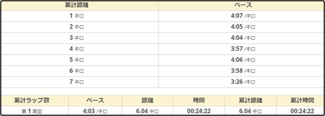天白川月例マラソン488-ペース