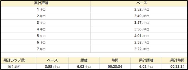 天白川月例マラソン489-ペース