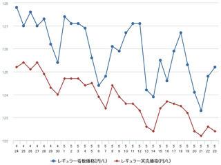 ガソリン価格の推移(17/05/24)