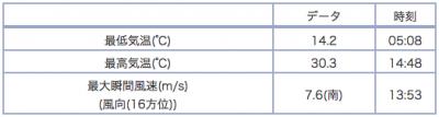 アメダス大津の最高、最低気温と瞬間最大風速(6月15日18時現在)