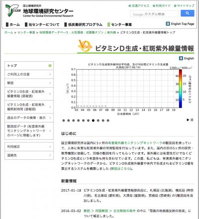 ビタミンD生成・紅斑紫外線量情報(国立環境研究所地球環境研究センターHP)