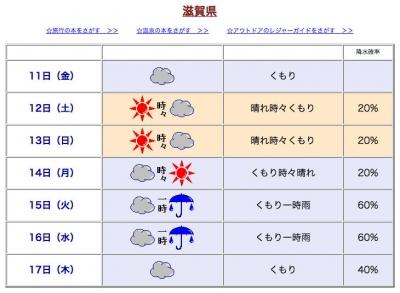 滋賀の週間天気予報(8月10日11時発表)