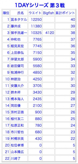 1Dayシリーズ成績表