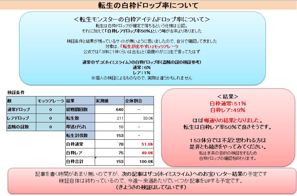 転生モンスターの白枠アイテムドロップ率(通常50%レア50%)の確認