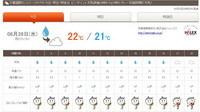 千葉国際天気12
