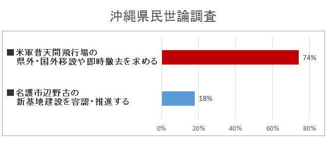 20170509-沖縄県民世論調査