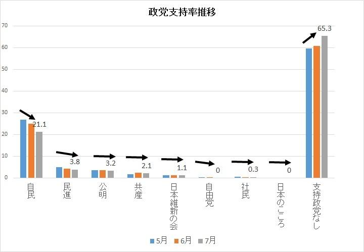 20170715 政党支持率