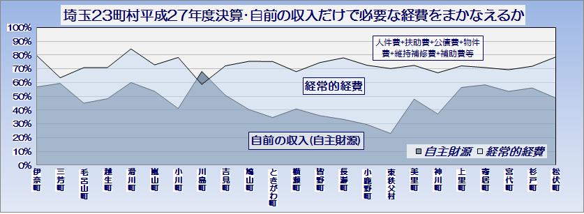 埼玉県23町村平成27年度普通会計決算・自前の収入だけで必要な経費をまかなえるか・グラフ