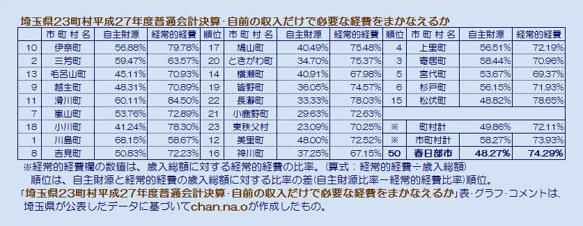 埼玉県23町村平成27年度普通会計決算・自前の収入だけで必要な経費をまかなえるか・表