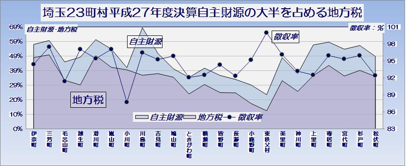 埼玉県23町村平成27年度普通会計決算・自主財源の大半を占める地方税とその徴収率・グラフ1