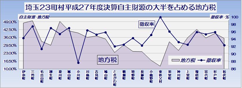 埼玉県23町村平成27年度普通会計決算・自主財源の大半を占める地方税とその徴収率・グラフ2
