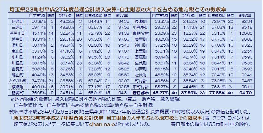 埼玉県23町村平成27年度普通会計決算・自主財源の大半を占める地方税とその徴収率・表