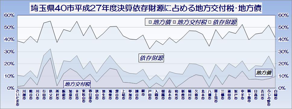 埼玉県40市平成27年度普通会計決算・依存財源の大半を占める地方交付税・地方債の歳入総額に占める比率・グラフ