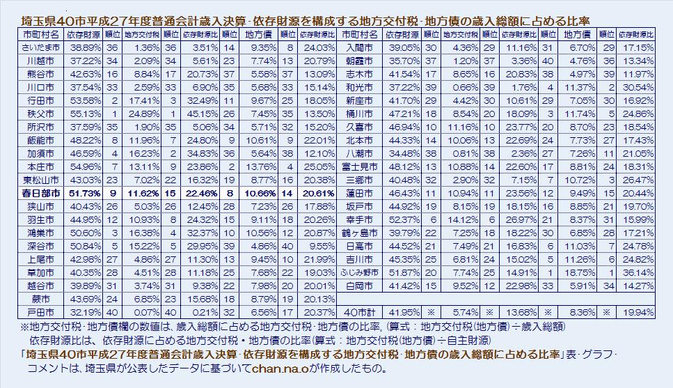 埼玉県40市平成27年度普通会計決算・依存財源の大半を占める地方交付税・地方債の歳入総額に占める比率・表