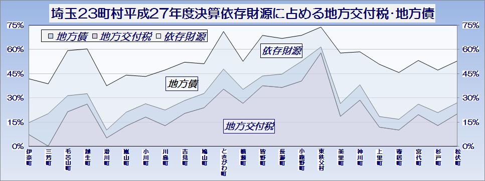 埼玉県23町村平成27年度普通会計決算・依存財源を構成する地方交付税・地方債の歳入総額に占める比率・グラフ