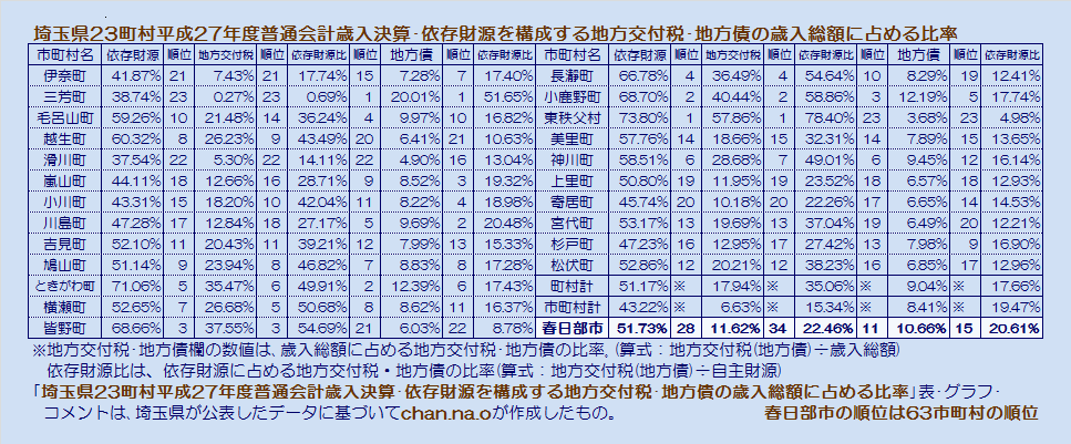 埼玉県23町村平成27年度普通会計決算・依存財源を構成する地方交付税・地方債の歳入総額に占める比率・表