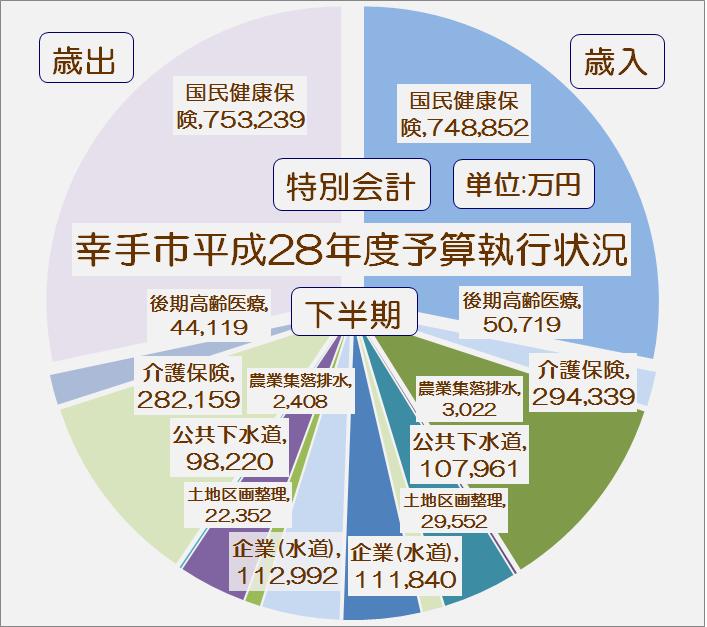 幸手市平成28年度下半期特別会計予算執行状況・グラフ1