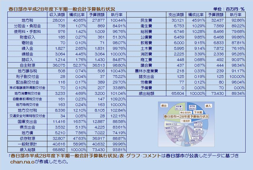 春日部市平成28年度下半期一般会計予算執行状況・表