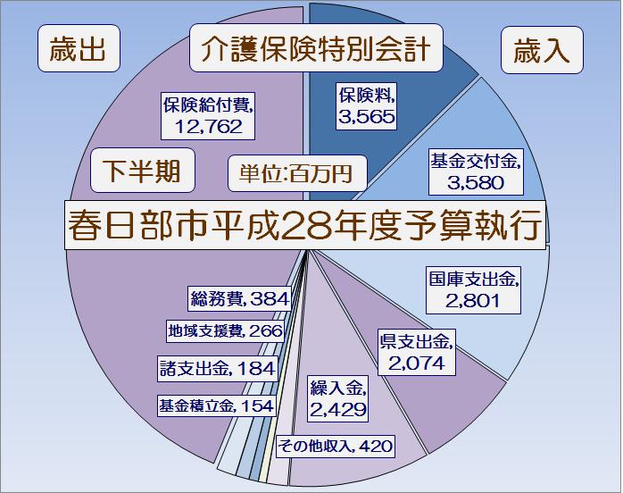 春日部市平成28年度下半期介護保険特別会計予算執行状況・グラフ1