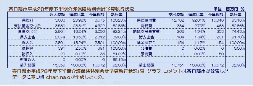 春日部市平成28年度下半期介護保険特別会計予算執行状況・表