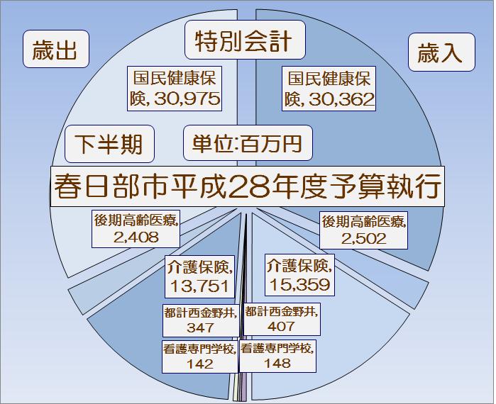 春日部市平成28年度下半期特別会計予算執行状況・グラフ1