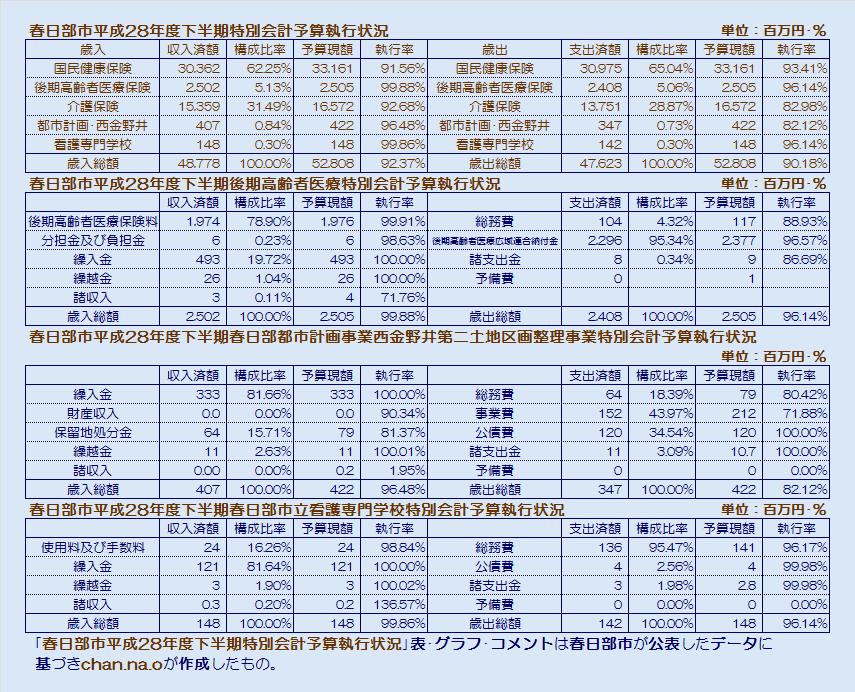 春日部市平成28年度下半期特別会計予算執行状況・表