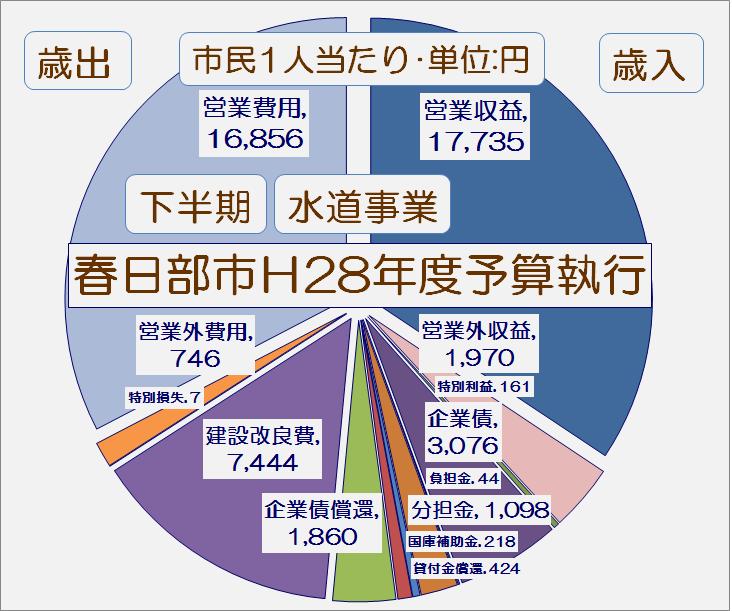 春日部市平成28年度下半期水道事業予算執行状況・グラフ1