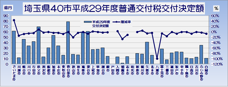 埼玉県市町村平成29年度普通交付税交付決定額・グラフ1
