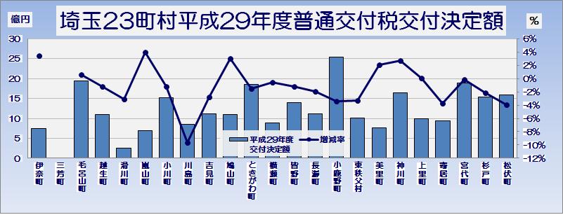 埼玉県市町村平成29年度普通交付税交付決定額・グラフ2
