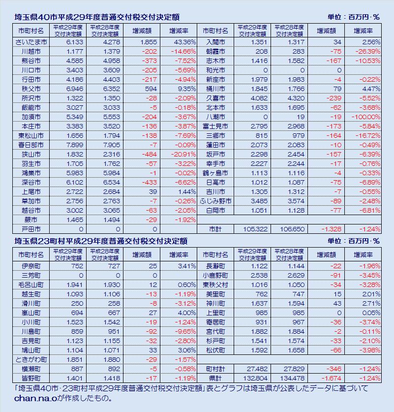 埼玉県市町村平成29年度普通交付税交付決定額・表