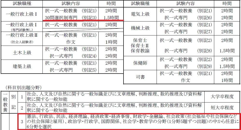 印旛郡市B日程 平成29年科目変更