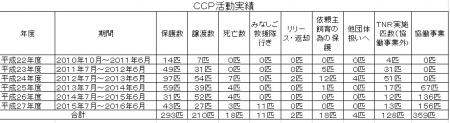 CCP活動実績(平成22年度~平成27年度)