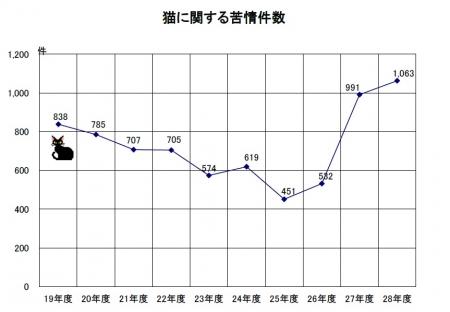 平成29年6月発表 苦情相談等処理状況 表