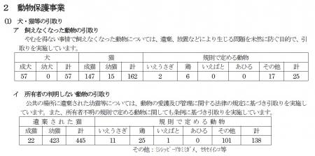 平成29年6月発表 犬猫引取り