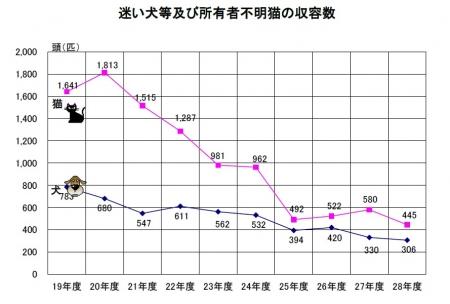 平成29年6月発表 所有者不明犬猫引取り数