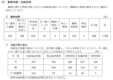 平成29年6月発表 動物相談・失踪届等