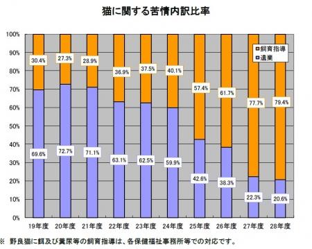 平成29年6月発表 猫苦情相談等処理状況 表
