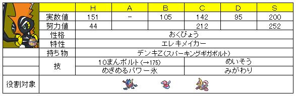 【ステ】カプ・コケコ@電気Z