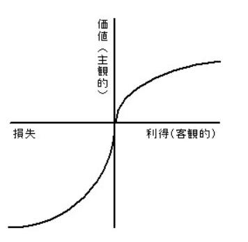 価値関数のグラフ