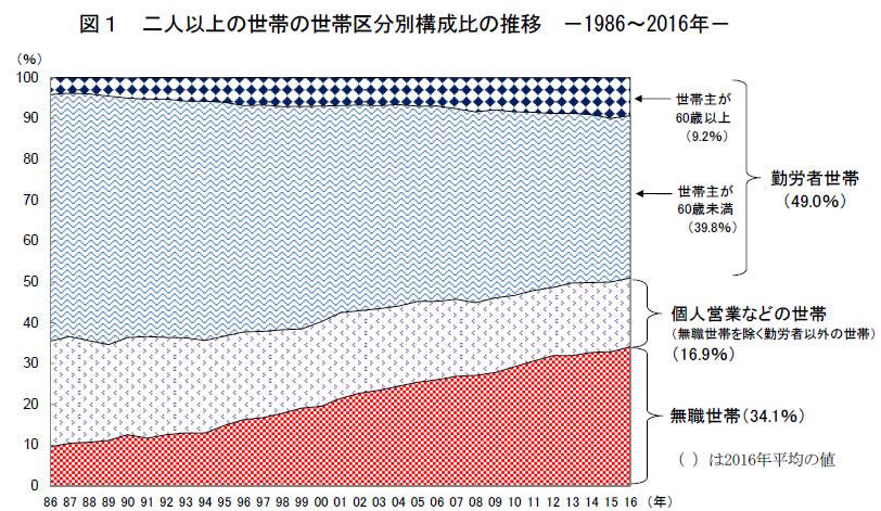 世帯区分構成比の推移